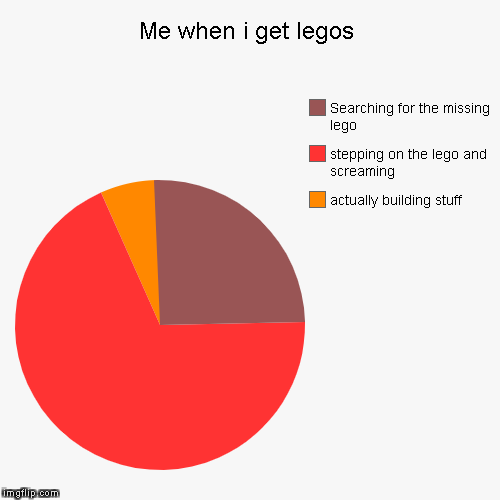 Me when i get legos | actually building stuff, stepping on the lego and screaming, Searching for the missing lego | image tagged in funny,pie charts | made w/ Imgflip pie chart maker