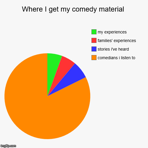 Where I get my comedy material | comedians i listen to, stories i've heard, families' experiences, my experiences | image tagged in funny,pie charts | made w/ Imgflip pie chart maker