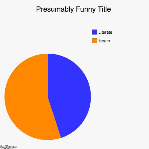 iterate , Literate | image tagged in funny,pie charts | made w/ Imgflip pie chart maker