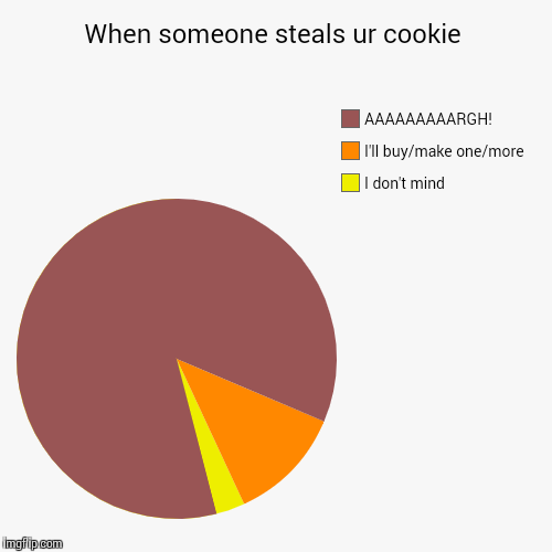 When someone steals ur cookie | I don't mind, I'll buy/make one/more, AAAAAAAAARGH! | image tagged in funny,pie charts | made w/ Imgflip pie chart maker