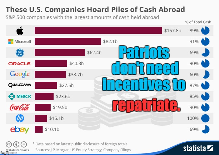 Corporate Inversion  | Patriots don't need incentives to repatriate. | image tagged in tax havens,repatriate,off-shore accounts,tax reform,tax cuts,inversion | made w/ Imgflip meme maker