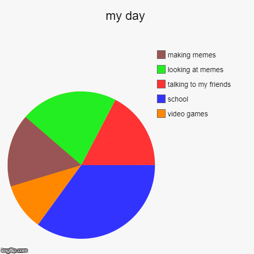 my day | video games, school, talking to my friends, looking at memes, making memes | image tagged in funny,pie charts,memes,so true,almost 50000 | made w/ Imgflip pie chart maker