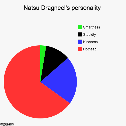 Natsu Dragneel's personality | Hothead, Kindness, Stupidty , Smartness | image tagged in funny,pie charts | made w/ Imgflip chart maker