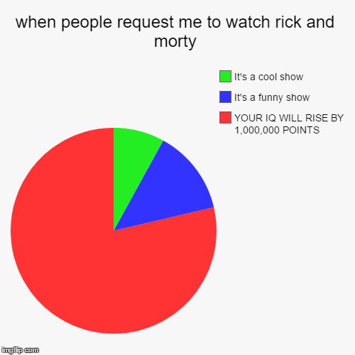 when people request me to watch rick and morty | YOUR IQ WILL RISE BY 1,000,000 POINTS, It's a funny show, It's a cool show | image tagged in funny,pie charts | made w/ Imgflip pie chart maker