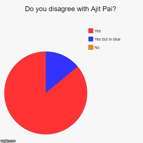 Do you disagree with Ajit Pai? | No, Yes but in blue, Yes | image tagged in funny,pie charts | made w/ Imgflip pie chart maker