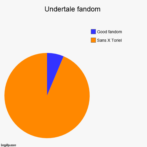 Undertale fandom | Sans X Toriel, Good fandom | image tagged in funny,pie charts | made w/ Imgflip pie chart maker