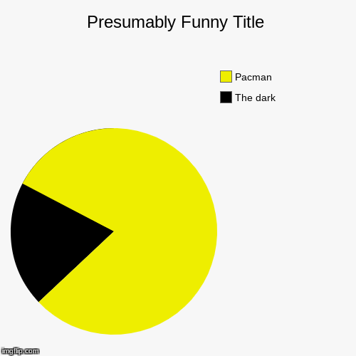 The dark, Pacman | image tagged in funny,pie charts,memes,kingdawesome,pacman | made w/ Imgflip pie chart maker