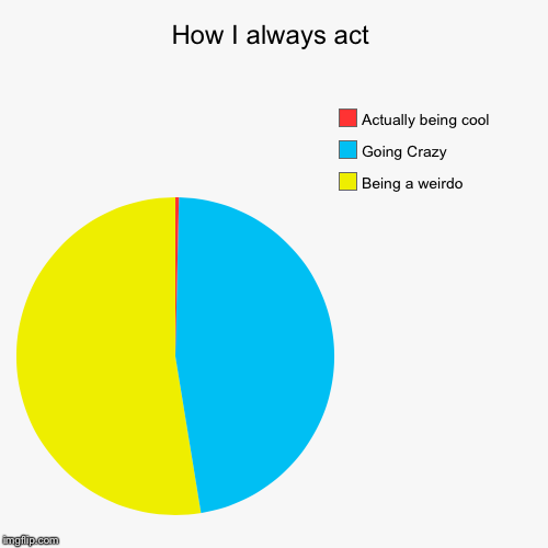 How I always act | Being a weirdo , Going Crazy , Actually being cool | image tagged in funny,pie charts | made w/ Imgflip pie chart maker