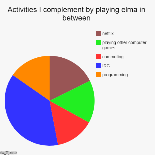 Activities I complement by playing elma in between | programming, IRC, commuting, playing other computer games, netflix | image tagged in funny,pie charts | made w/ Imgflip chart maker
