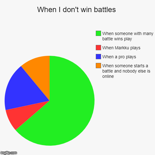When I don't win battles | When someone starts a battle and nobody else is online, When a pro plays, When Markku plays, When someone with ma | image tagged in funny,pie charts | made w/ Imgflip chart maker