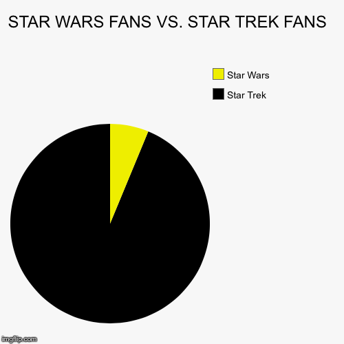 STAR WARS FANS VS. STAR TREK FANS  | Star Trek, Star Wars | image tagged in funny,pie charts | made w/ Imgflip pie chart maker