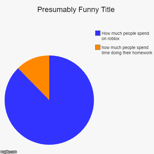 how much people spend time doing their homework, How much people spend on roblox | image tagged in funny,pie charts | made w/ Imgflip pie chart maker