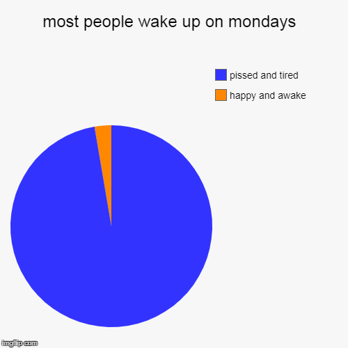 most people wake up on mondays  | happy and awake , pissed and tired | image tagged in funny,pie charts | made w/ Imgflip pie chart maker