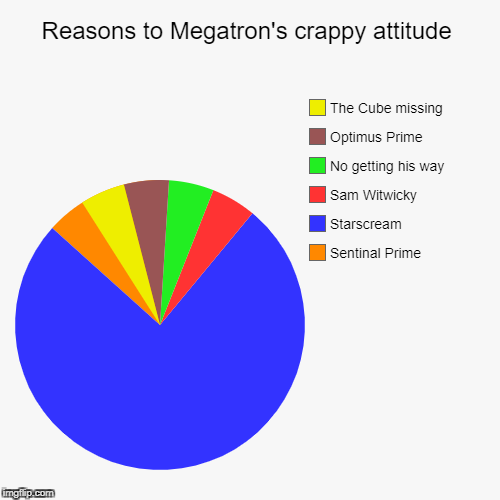 Reasons to Megatron's crappy attitude | Sentinal Prime, Starscream, Sam Witwicky, No getting his way, Optimus Prime, The Cube missing | image tagged in funny,pie charts | made w/ Imgflip chart maker