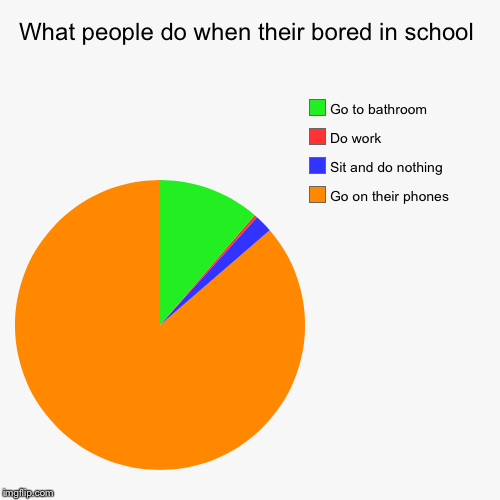 What people do when their bored in school | Go on their phones, Sit and do nothing, Do work, Go to bathroom | image tagged in funny,pie charts | made w/ Imgflip pie chart maker