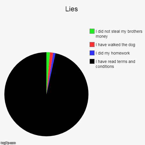 Lies | I have read terms and conditions, I did my homework, I have walked the dog, I did not steal my brothers money | image tagged in funny,pie charts,memes,kingdawesome,lol,no | made w/ Imgflip pie chart maker
