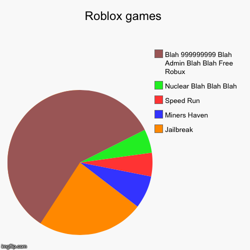 Roblox games | Jailbreak, Miners Haven, Speed Run, Nuclear Blah Blah Blah, Blah 999999999 Blah Admin Blah Blah Free Robux | image tagged in funny,pie charts | made w/ Imgflip pie chart maker
