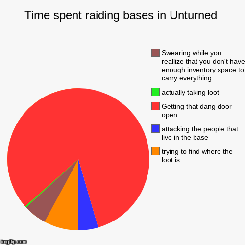 Time spent raiding bases in Unturned | trying to find where the loot is , attacking the people that live in the base, Getting that dang door | image tagged in funny,pie charts | made w/ Imgflip pie chart maker