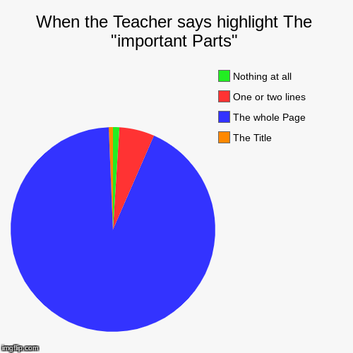"When the Teacher says highlight The ""important Parts"" 