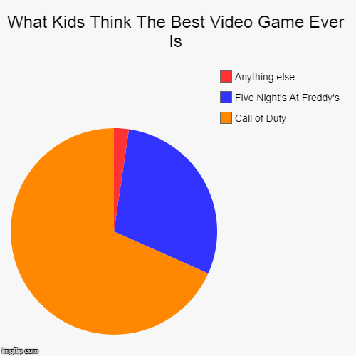 What Kids Think The Best Video Game Ever Is | Call of Duty, Five Night's At Freddy's, Anything else | image tagged in funny,pie charts,fnaf,cod | made w/ Imgflip chart maker