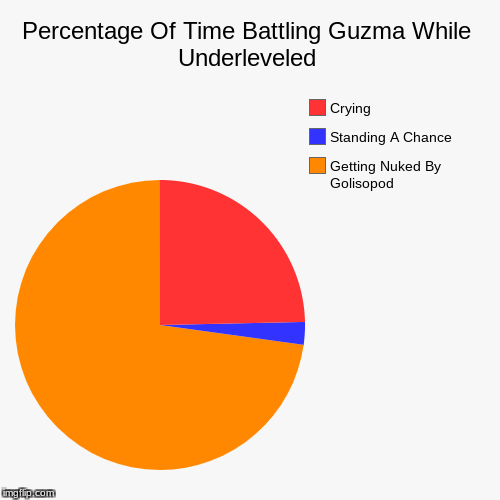 Percentage Of Time Battling Guzma While Underleveled | Getting Nuked By Golisopod, Standing A Chance, Crying | image tagged in funny,pie charts | made w/ Imgflip pie chart maker