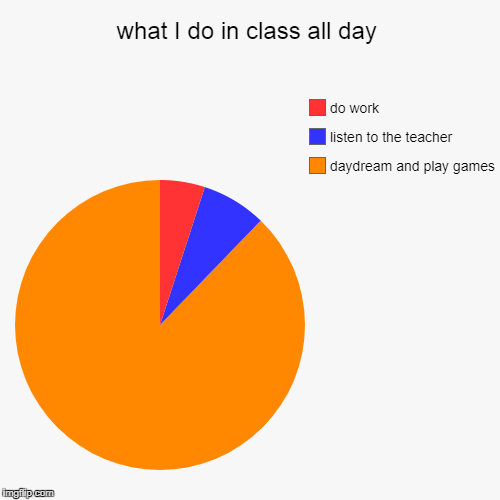 what I do in class all day | daydream and play games, listen to the teacher, do work | image tagged in funny,pie charts | made w/ Imgflip pie chart maker