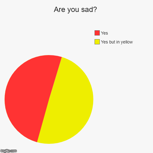 Are you sad? | Yes but in yellow , Yes | image tagged in funny,pie charts | made w/ Imgflip pie chart maker