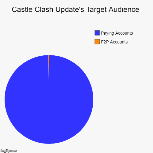Castle Clash Update's Target Audience | F2P Accounts, Paying Accounts | image tagged in funny,pie charts | made w/ Imgflip pie chart maker