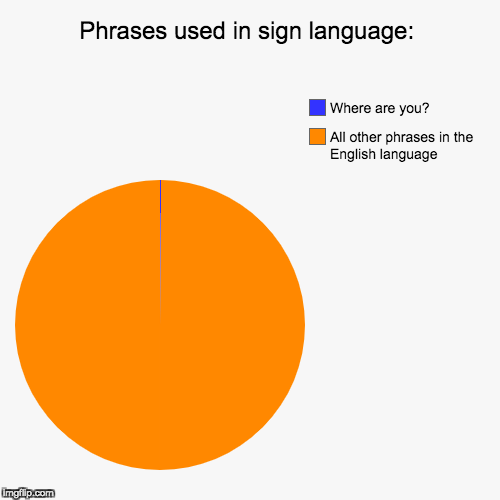 Phrases used in sign language: | All other phrases in the English language, Where are you? | image tagged in funny,pie charts | made w/ Imgflip pie chart maker