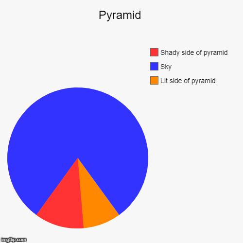Pyramid | Lit side of pyramid, Sky, Shady side of pyramid | image tagged in funny,pie charts | made w/ Imgflip pie chart maker