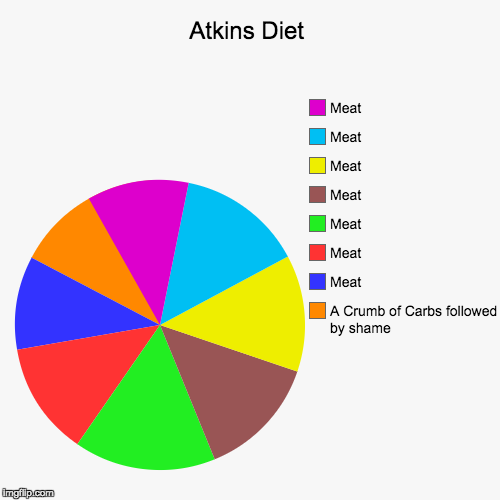 Atkins Diet | A Crumb of Carbs followed by shame, Meat, Meat, Meat, Meat, Meat, Meat, Meat | image tagged in funny,pie charts | made w/ Imgflip pie chart maker