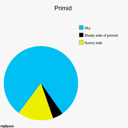 Primid | Sunny side, Shady side of pirimid, Sky | image tagged in funny,pie charts | made w/ Imgflip pie chart maker