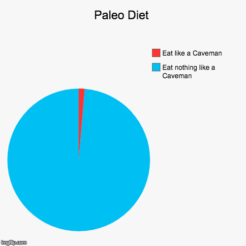 Paleo Diet | Eat nothing like a Caveman, Eat like a Caveman | image tagged in funny,pie charts,paleo,paleodiet,caveman | made w/ Imgflip pie chart maker