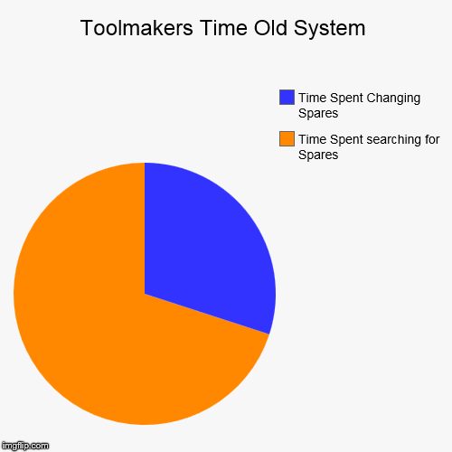 Toolmakers Time Old System | Time Spent searching for Spares, Time Spent Changing Spares | image tagged in funny,pie charts | made w/ Imgflip pie chart maker