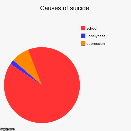 Causes of suicide | depression, Lonelyness, school | image tagged in funny,pie charts | made w/ Imgflip pie chart maker