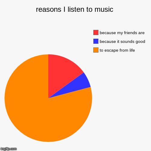 reasons I listen to music | to escape from life, because it sounds good, because my friends are | image tagged in funny,pie charts | made w/ Imgflip chart maker