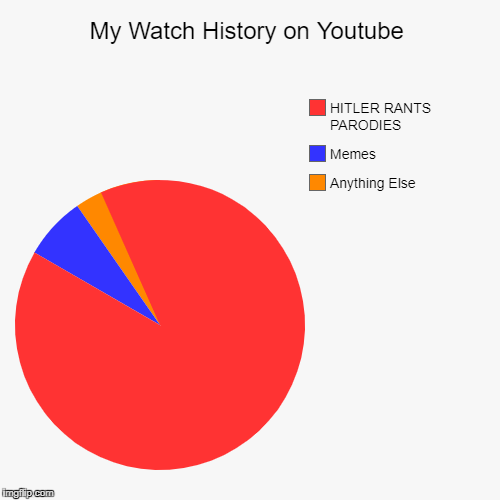 My Watch History on Youtube | Anything Else, Memes, HITLER RANTS PARODIES | image tagged in funny,pie charts | made w/ Imgflip pie chart maker