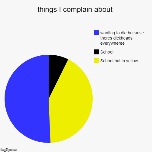 things I complain about | School but in yellow, School, wanting to die because theres dickheads everywheree | image tagged in funny,pie charts | made w/ Imgflip chart maker
