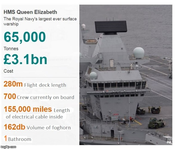 HMS Queen Elizabeth | image tagged in largest warship,royal navy,queen liz | made w/ Imgflip meme maker