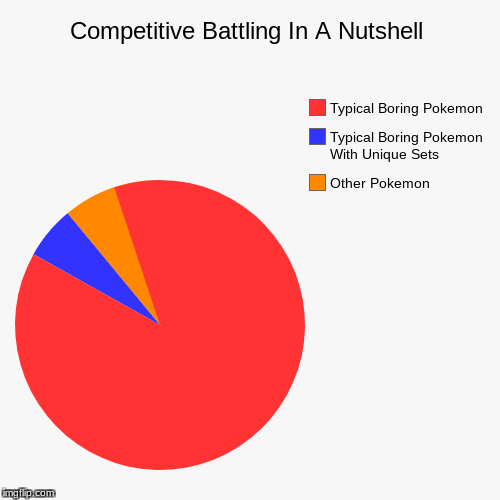 Competitive Battling In A Nutshell | Other Pokemon, Typical Boring Pokemon With Unique Sets, Typical Boring Pokemon | image tagged in funny,pie charts,pokemon,competitive battling | made w/ Imgflip pie chart maker