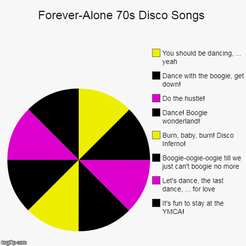 If Disco Were a Person, It Would be a High-Pitched, Micro-Manager | Forever-Alone 70s Disco Songs | It's fun to stay at the YMCA!, Let's dance, the last dance, ... for love, Boogie-oogie-oogie till we just ca | image tagged in funny,pie charts | made w/ Imgflip pie chart maker