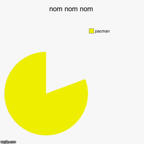nom nom nom | pacman | image tagged in funny,pie charts | made w/ Imgflip pie chart maker