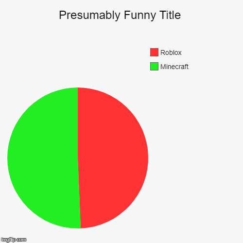 Minecraft, Roblox | image tagged in funny,pie charts | made w/ Imgflip pie chart maker