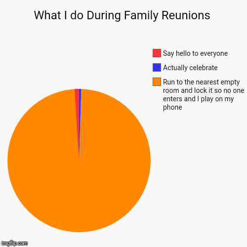 What I do During Family Reunions | Run to the nearest empty room and lock it so no one enters and I play on my phone, Actually celebrate , S | image tagged in funny,pie charts | made w/ Imgflip pie chart maker
