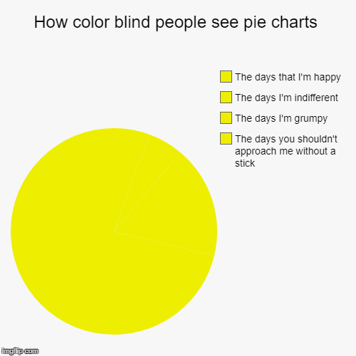 How color blind people see pie charts | The days you shouldn't approach me without a stick , The days I'm grumpy, The days I'm indifferent , | image tagged in funny,pie charts | made w/ Imgflip pie chart maker