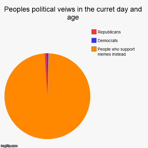 Peoples political veiws in the curret day and age | People who support memes instead, Democrats, Republicans | image tagged in funny,pie charts | made w/ Imgflip pie chart maker