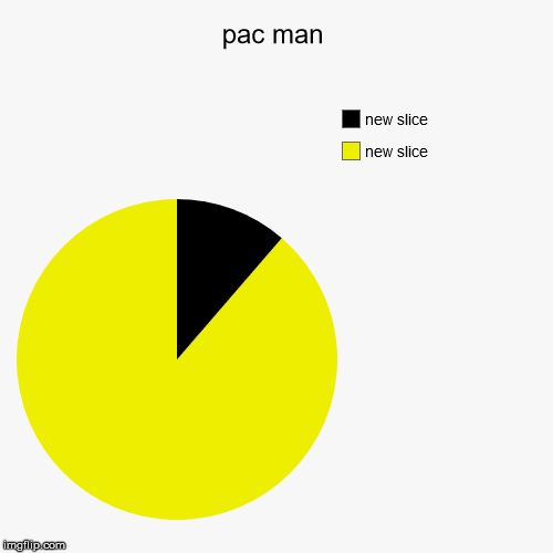 pac man | | image tagged in funny,pie charts | made w/ Imgflip pie chart maker