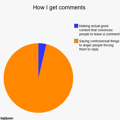How I get comments | Saying controversial things to anger people forcing them to reply, Making actual good content that convinces people to  | image tagged in funny,pie charts | made w/ Imgflip pie chart maker