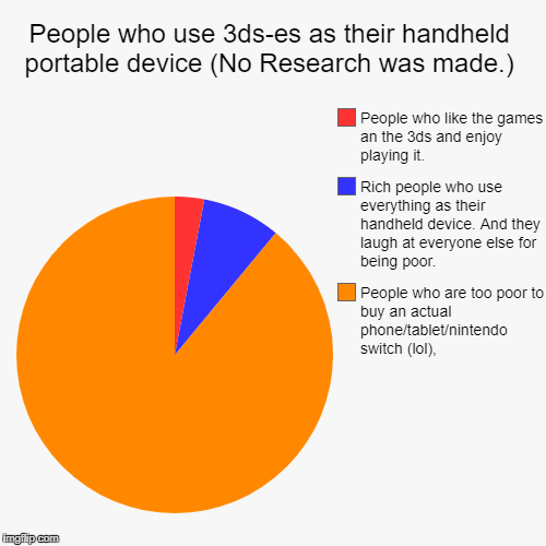 People who use 3ds-es as their handheld portable device (No Research was made.) | People who are too poor to buy an actual phone/tablet/nint | image tagged in funny,pie charts | made w/ Imgflip pie chart maker