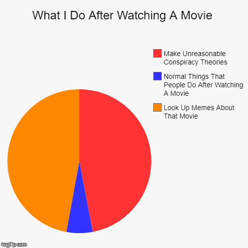 What I Do After Watching A Movie | Look Up Memes About That Movie, Normal Things That People Do After Watching A Movie, Make Unreasonable Co | image tagged in funny,pie charts | made w/ Imgflip pie chart maker
